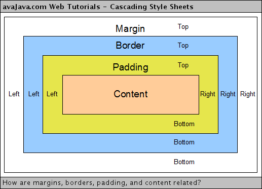 Espacement En Css Padding Cours Css Cascading Style Sheets